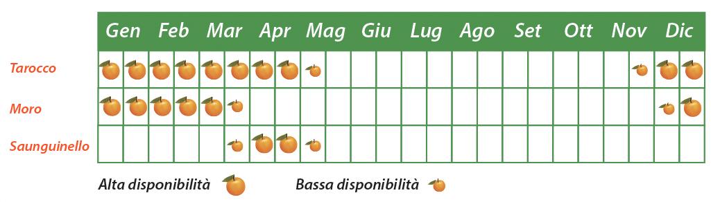 calendario arance rosse